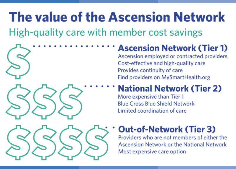 Value of the Ascension Network